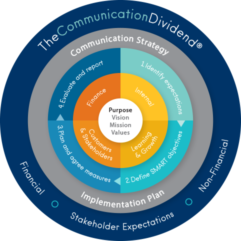 Communication Dividend Communication Strategy Implementation Plan